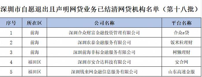 深圳公布第十八批自愿退出且声明网贷业务已结清的P2P名单
