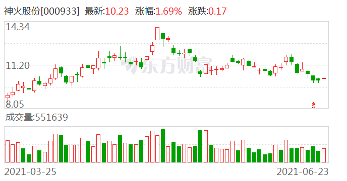 神火股份拟向控股股东转让旗下资产管理公司
