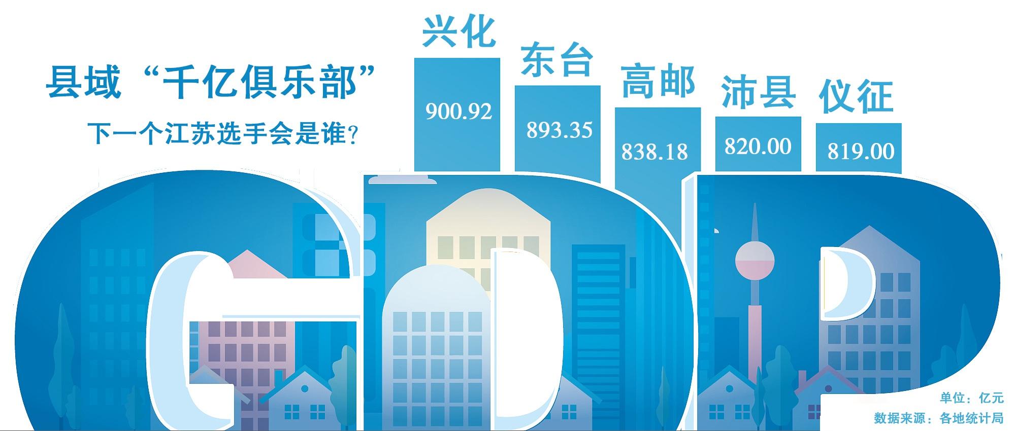 """三地成功晋级之后,江苏县域""""千亿俱乐部""""是否还有空间?"""