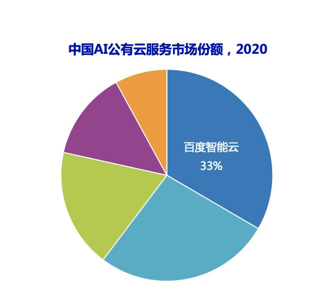 IDC报告:百度智能云AI Cloud市场份额连续四次第一