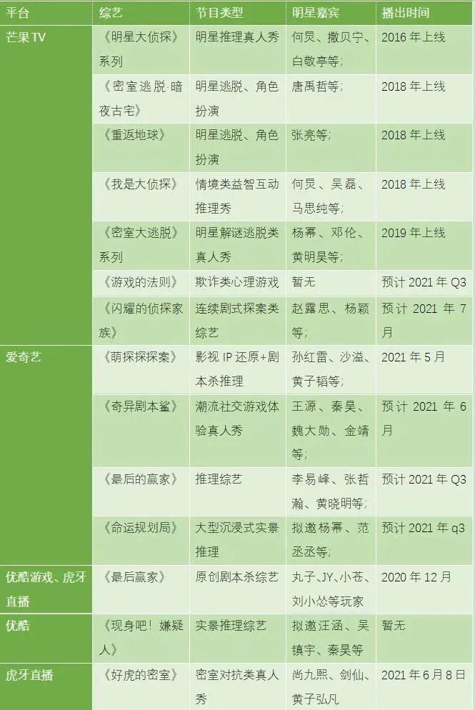 """""""剧本杀""""入侵综艺,娱乐IP市场会赌出新""""赛道""""吗?"""