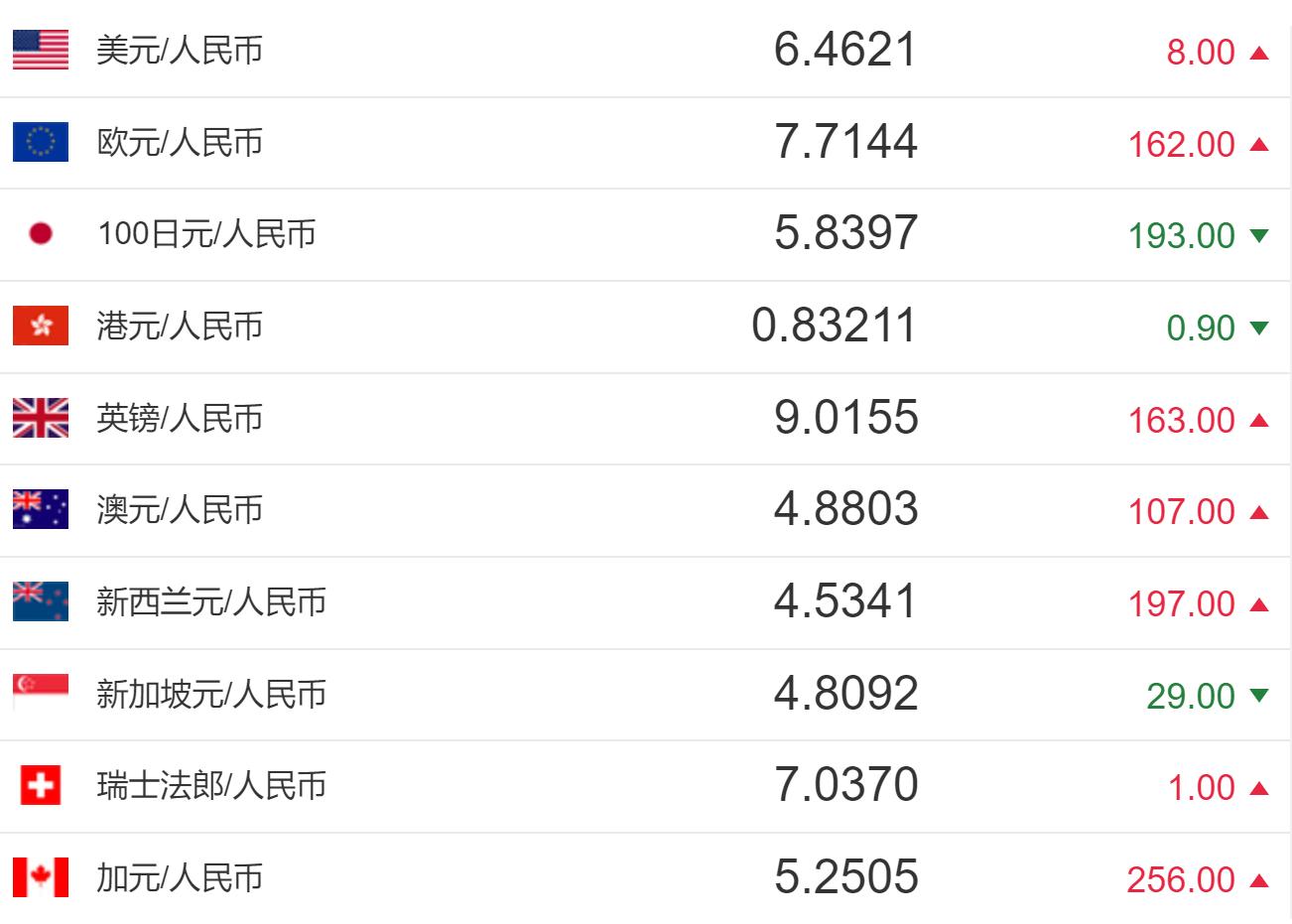 今日人民币汇率:人民币对美元汇率中间价报6.4621元 下调8个基点