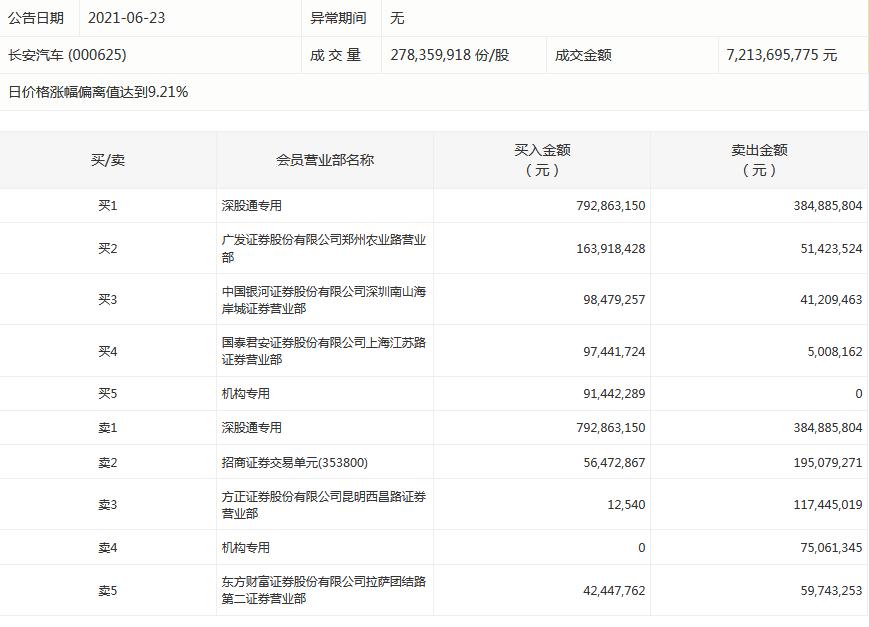 龙虎榜:长安汽车涨停 深股通净买入4.08亿元