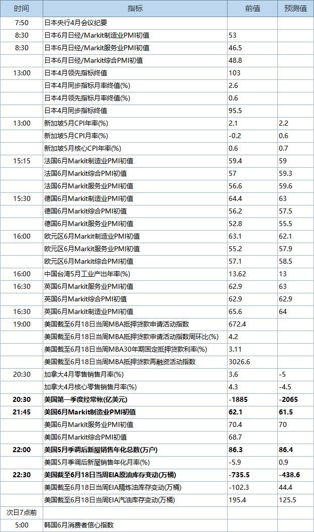 6月23日经济数据发布时间表