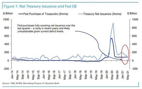 美债近期异常走势为哪般?德银:答案或许与美联储无关