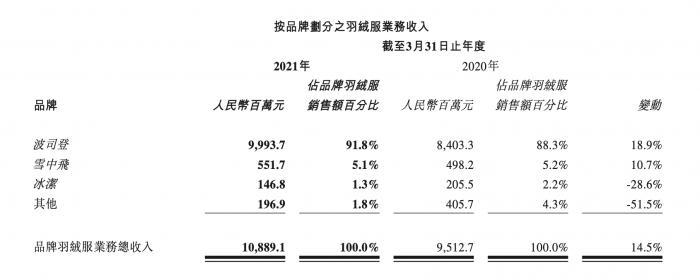 波司登连续五年营收净利双位数增长 1500-1800元主力价位羽绒服无竞争对手
