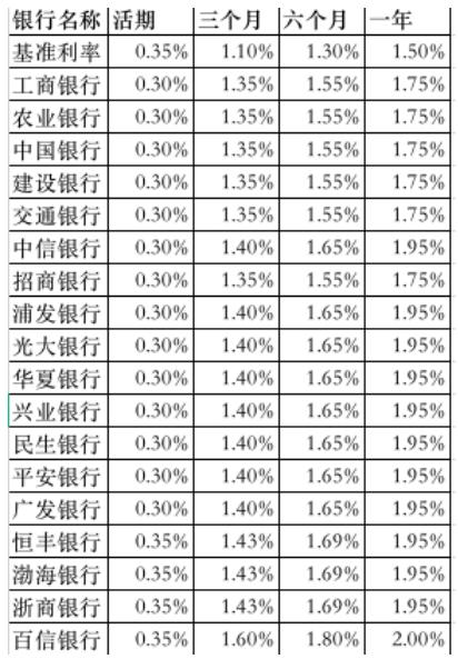 6月房贷利率走高 四大行定存利率调整