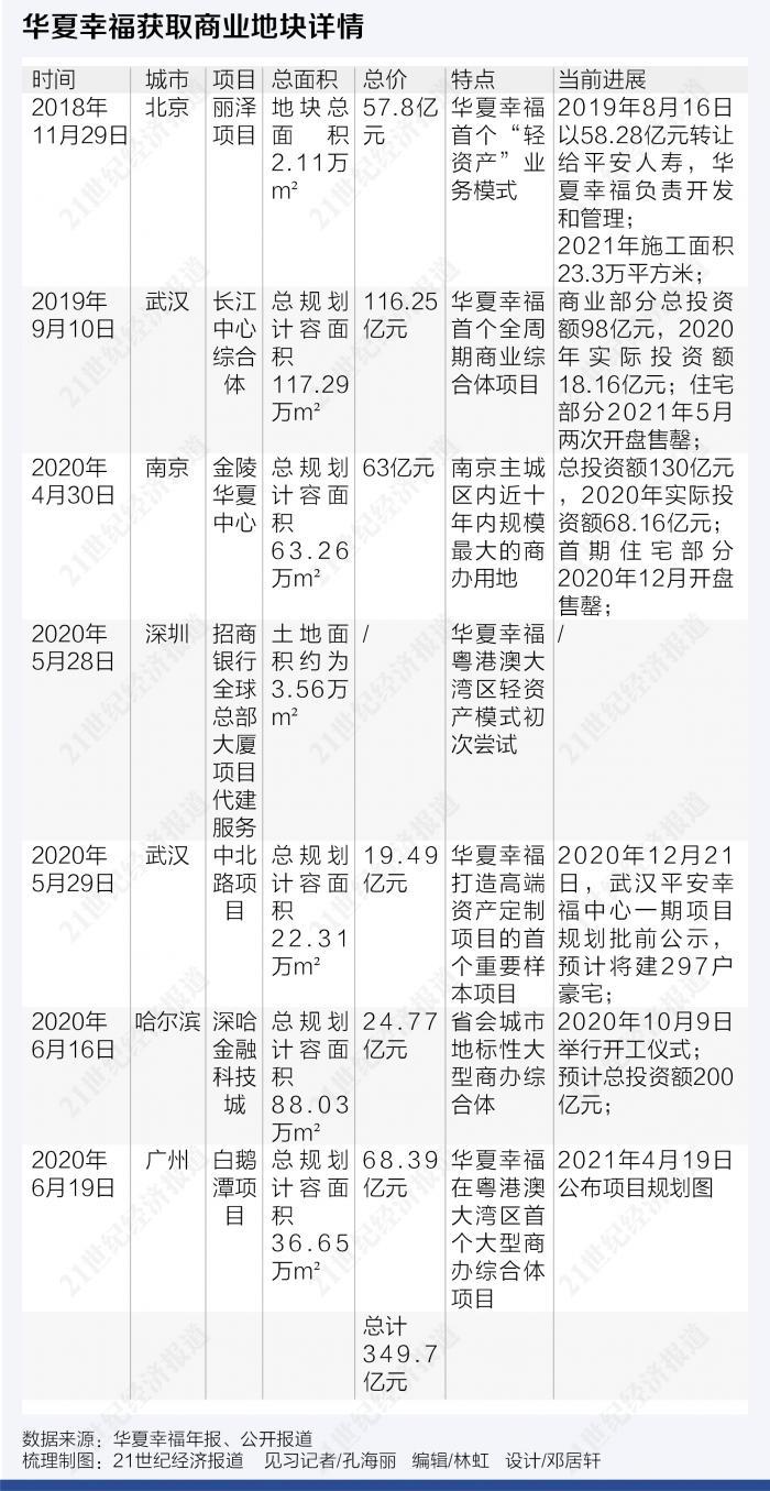 华夏幸福等待变革:350亿商业地产与吴向东