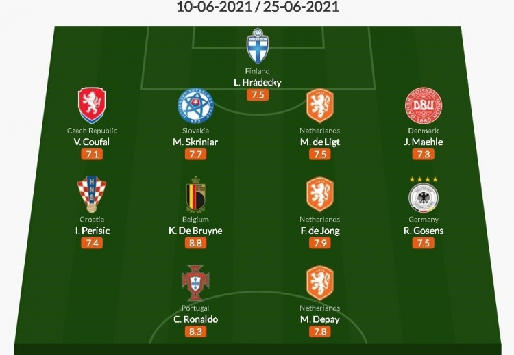 Whoscored评欧洲杯小组赛最佳阵容:C罗领衔,丁丁&德佩在列