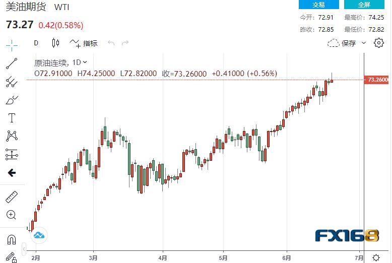 【原油收盘】沙特称欧佩克+在遏制通胀方面发挥了作用、EIA原油库存降至疫情爆发前的低点 油价周三反弹 美油盘中突破74美元关口