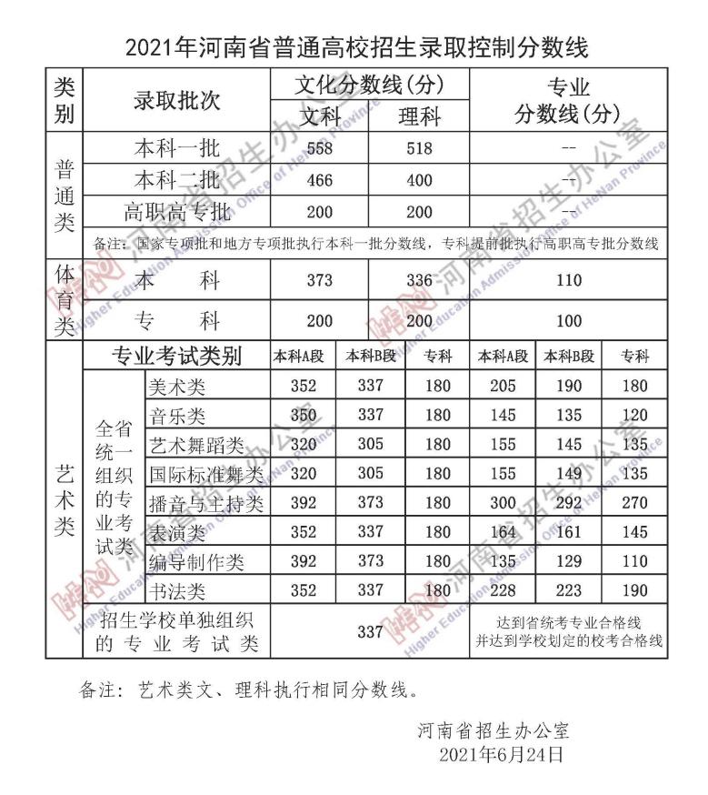 河南2021高考分数线发布