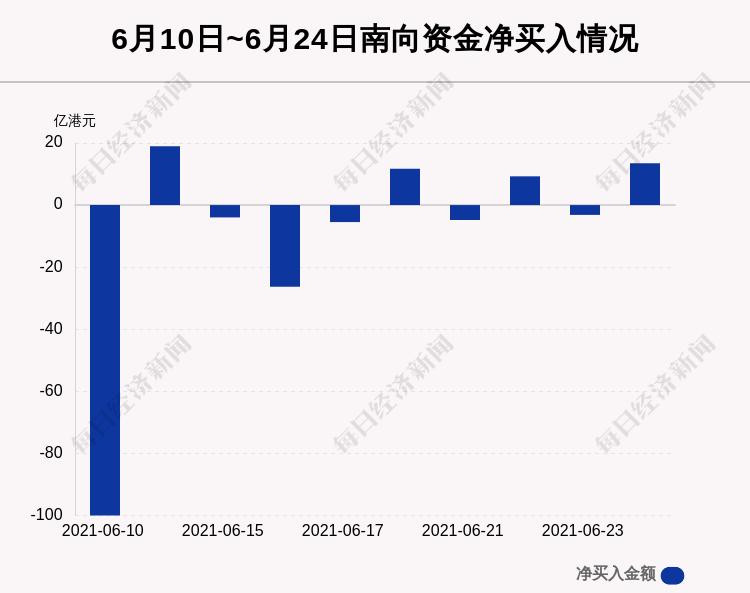 6月24日港股通净流入13.51亿港元,其中8.624亿港元都买了它