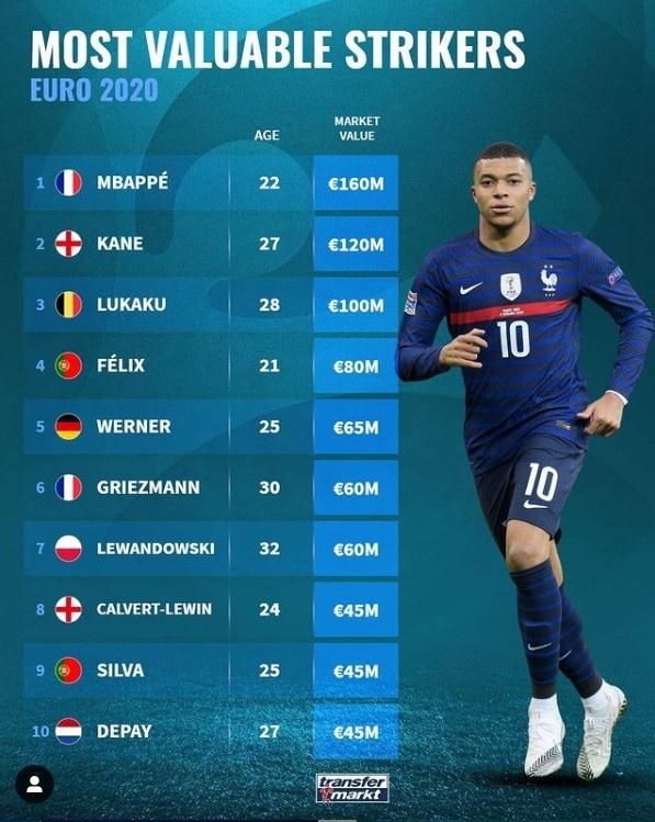 欧洲杯前锋身价榜:姆巴佩1.6亿欧领衔,凯恩、卢卡库分列二三