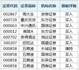 31股获机构买入型评级 五粮液关注度最高