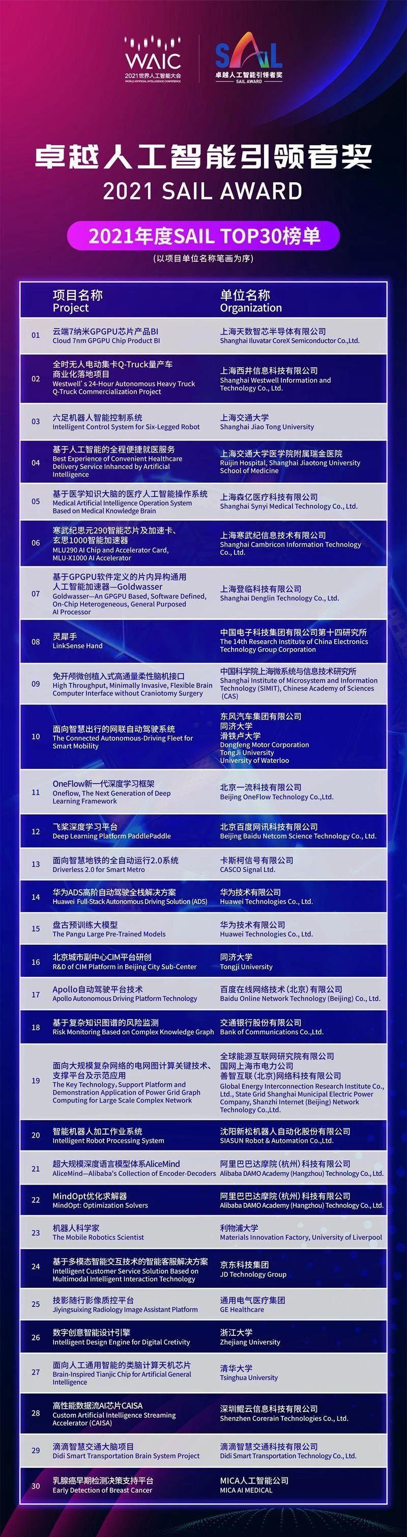 "OneFlow登上""2021世界人工智能大会SAIL奖Top 30""榜单"