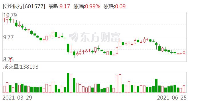 长沙银行:稳定股价措施实施完成 董事、高管等合计增持17.61万股