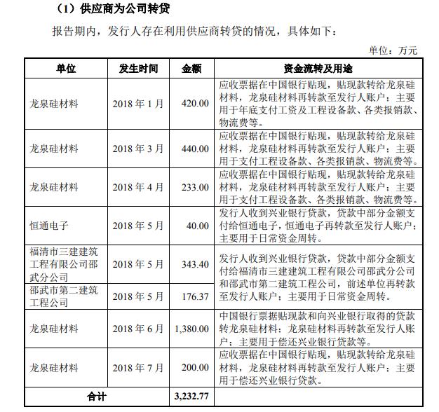 远翔新材IPO:报告期内通过供应商转贷,财报经过大幅修正