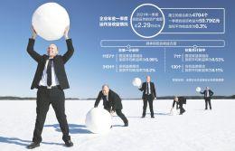 企业年金1季度赚59.79亿元 加权平均收益率0.3%