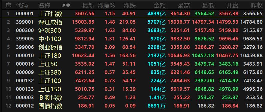 股市动态   沪指站上3600点,化纤业爆发领涨,券商概念乘风上行