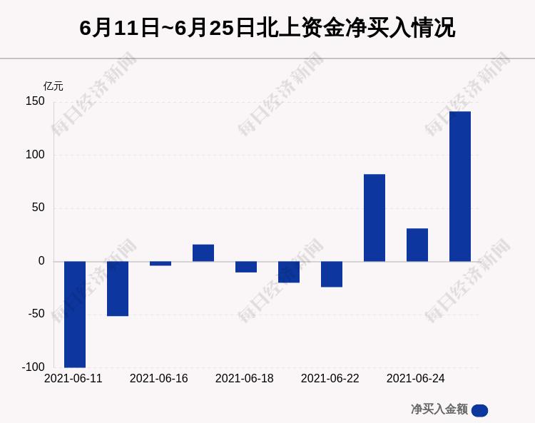 6月25日沪深股通净流入141.03亿,东方财富获6.54亿买入居首