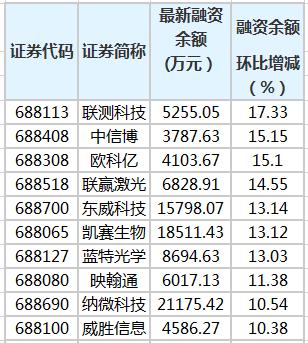 联测科技等11只科创板股融资余额增幅超10%