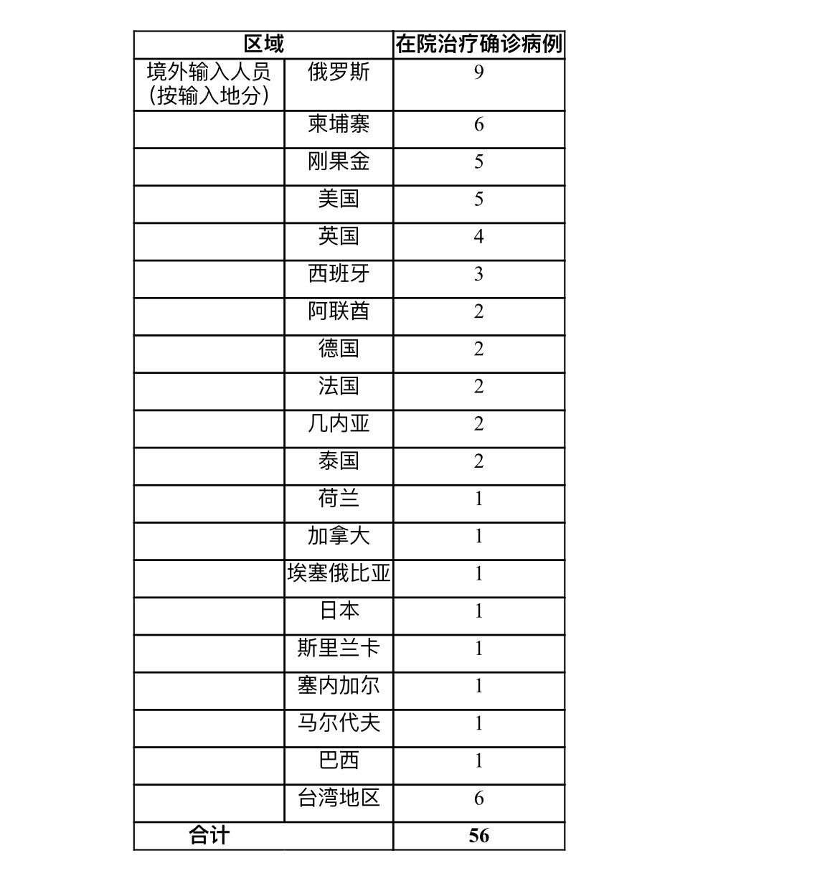上海昨日无新增本地确诊病例 新增境外输入确诊病例3例