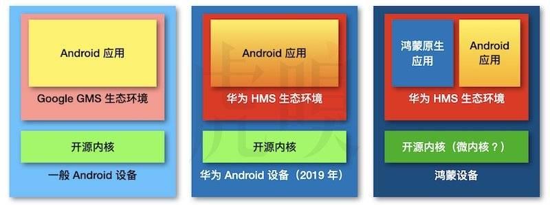 华为鸿蒙设备,与先前的 Android 设备的区别(示意图经简化)