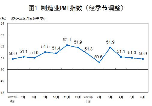 中国6月官方制造业PMI为50.9