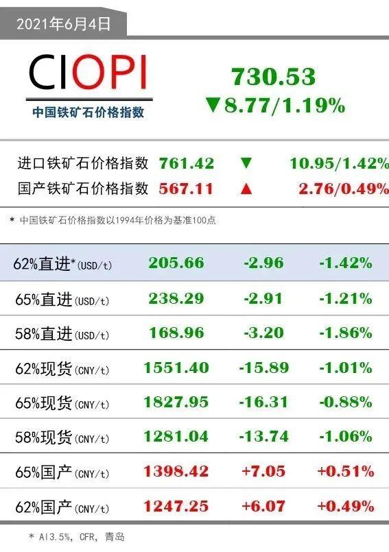 6月4日OPI 62%直进:205.66(-2.96/-1.42%)