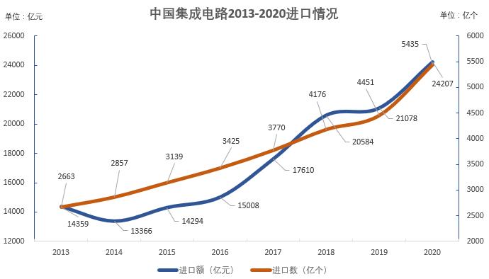 数据来源:中国海关 制图:陈伊凡