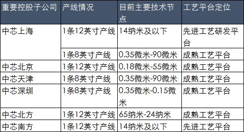 数据来源:中芯国际科创板上市招股书