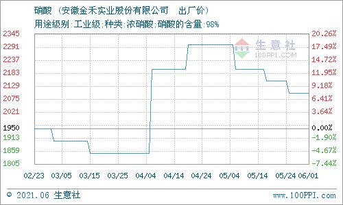 生意社:6月7日安徽金禾浓硝酸价格上涨