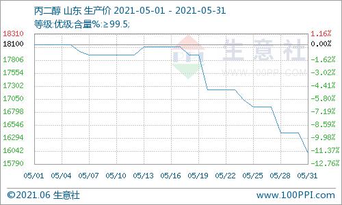 生意社:多方利空打压 五月丙二醇行情大跌11.60%