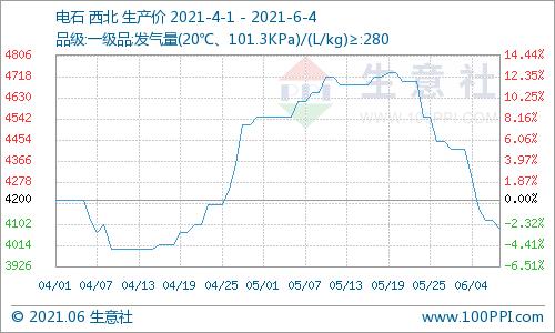 生意社:本周西北电石价格下跌4.67%(5.31-6.4)