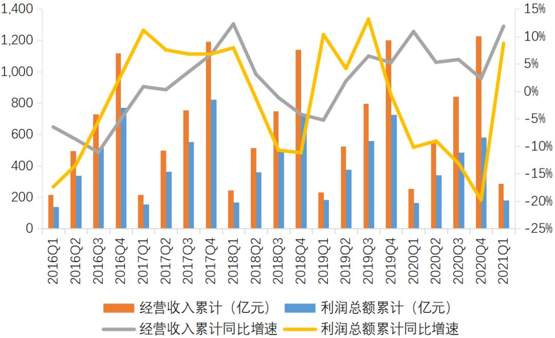 图8 信托公司经营收入与利润总额的变化趋势