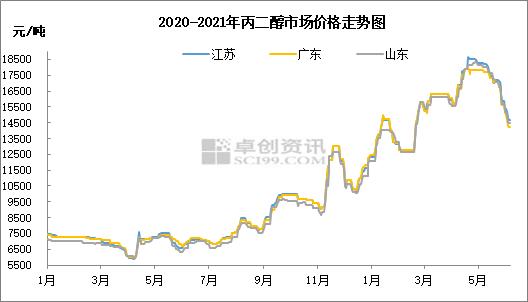王娟:供方做多意向增强 丙二醇市场价格拐点到来