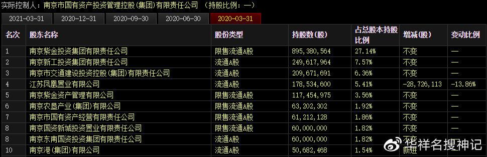 南京证券业绩大跌却喜迎百亿解禁:大股东为何自愿再锁三年?