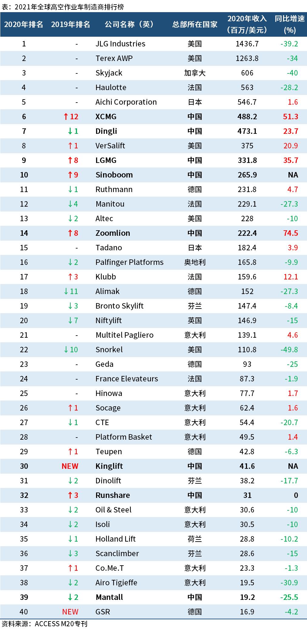 2021全球高空作业车制造商排行榜:8家中国企业入榜,4家前十