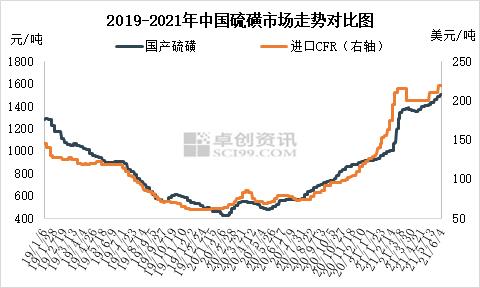 二季度磺市稳中上涨 涨幅超10%