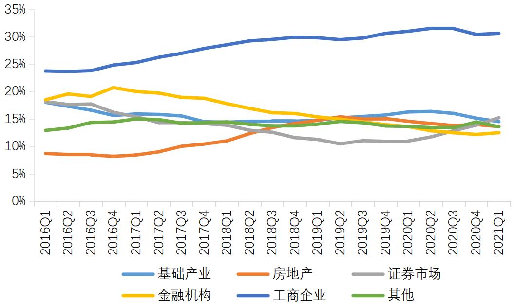 图10 资金信托按投向分类的占比变动趋势