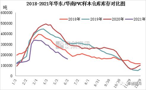 PVC:华东/华南仓库库存继续去化 重点关注6月中旬库存情况