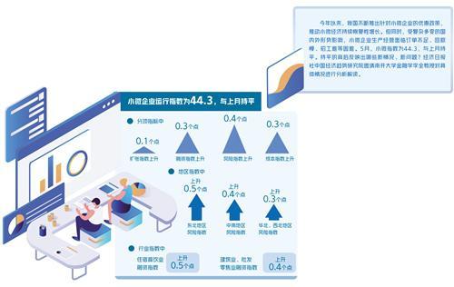 """5月""""经济日报―中国邮政储蓄银行小微企业运行指数""""报告发布―― 运行成本下降 融资需求增强"""