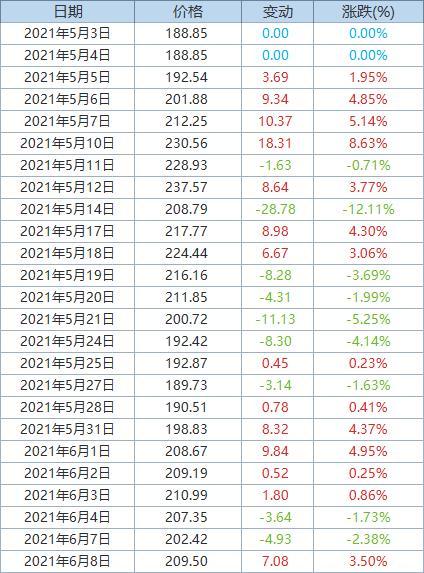 Fastmarkets MB:发运至青岛港62%品位铁矿石价格大涨3.5%