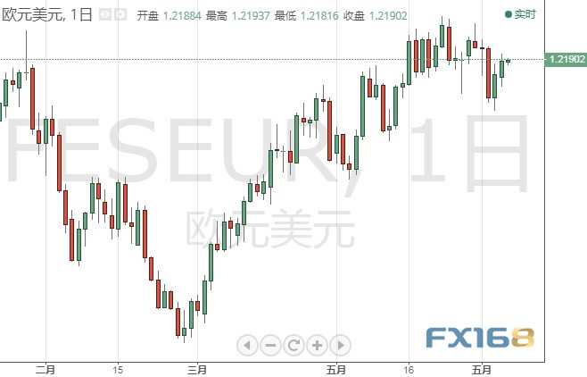 小心!本周美国通胀数据恐再震惊市场 机构:欧元/美元、英镑/美元分析