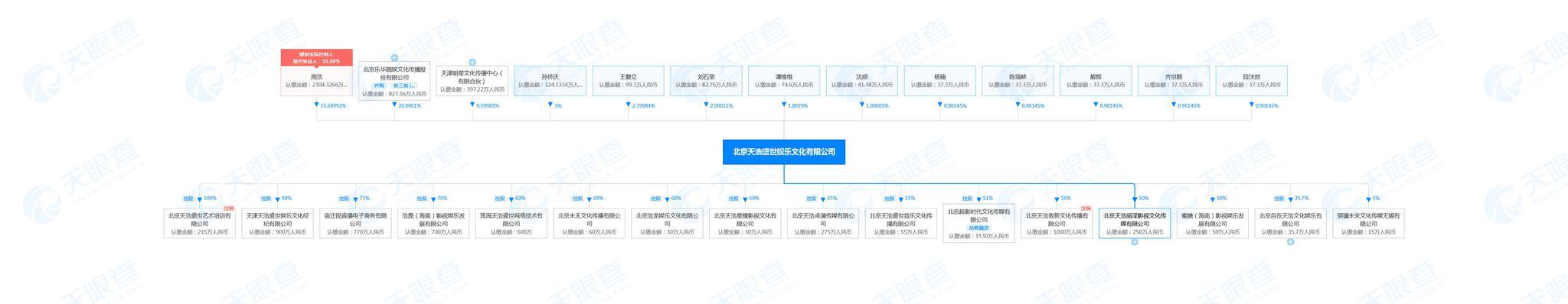 姚安娜经纪公司欠款被诉赔200余万 阚清子刚签约