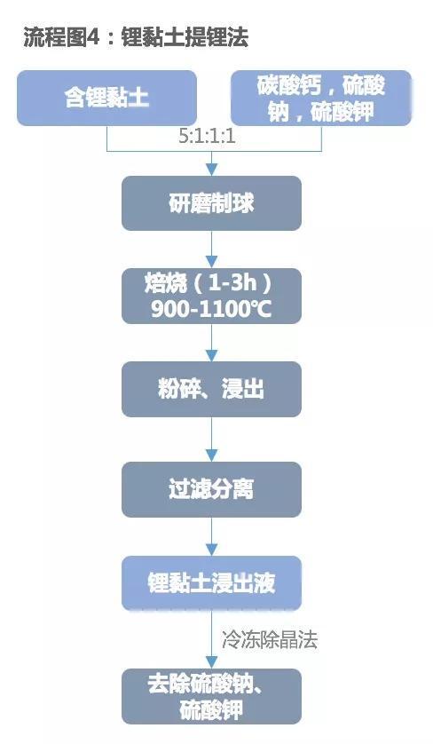 短期锂黏土应为锂储备资源 规模化生产尚需时日