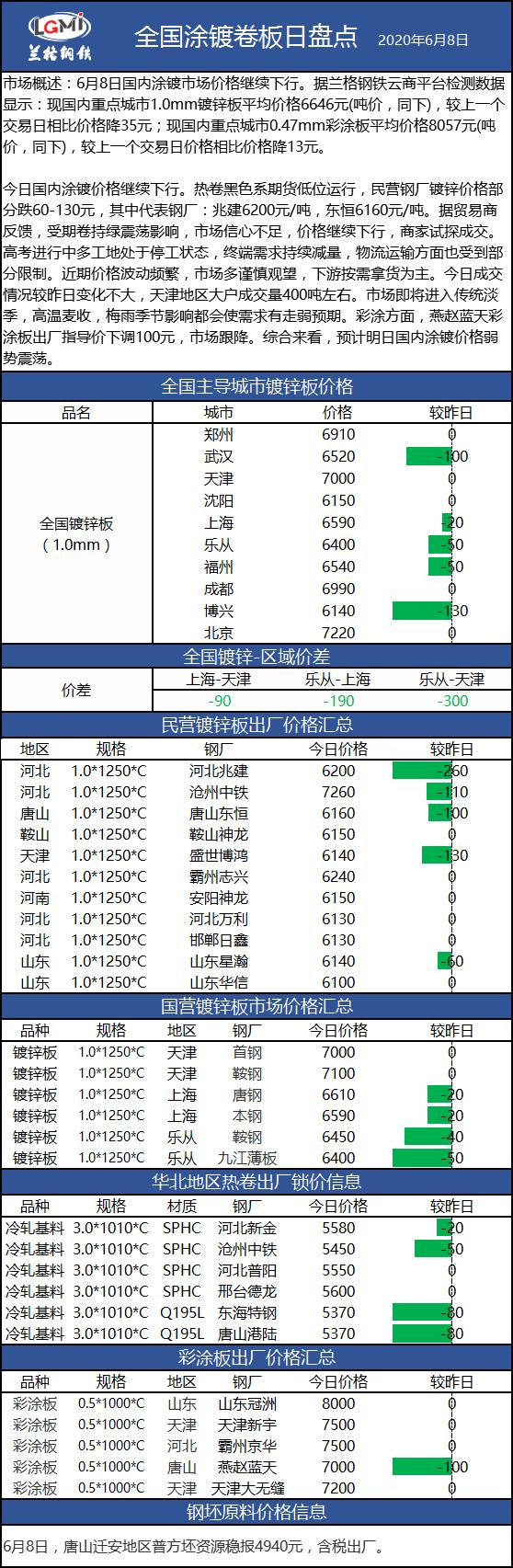 兰格涂镀板卷日盘点(6.8):涂镀价格继续下行 市场成交缩量
