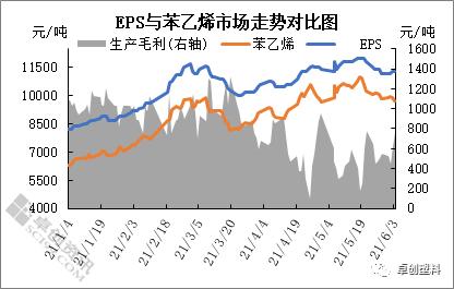 EPS:成本转嫁不顺畅 行业表观利润收窄