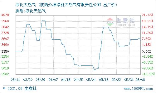 生意社:6月9日陕西升达子洲天然气价格动态
