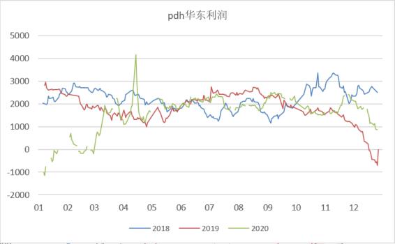 夏季高温PG高价能否持续——盛达期货LPG周报20210608